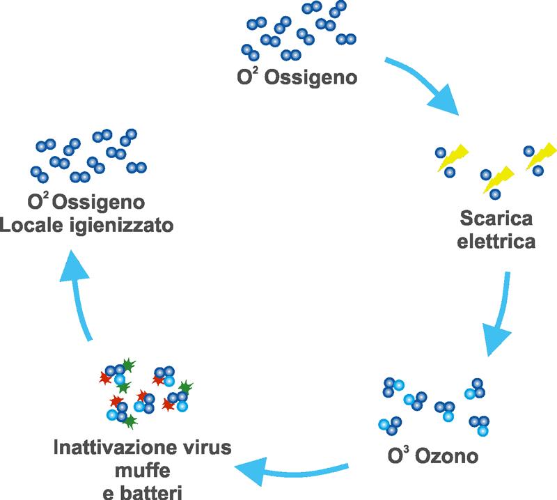 Ozonclean Zernike